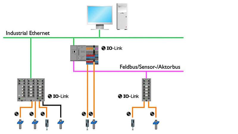 Interfaces Werma Signaltechnik Gmbh